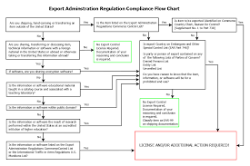 Itar And Ear Compliance By Meyers Associates