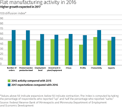 Reserve Pay Chart 2017 Manufacturers Look Forward To Growth In 2017 Federal