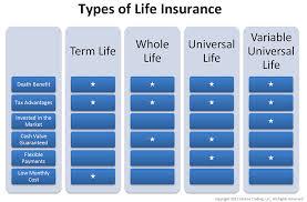 Term Insurance Whole Life Universal Life Index Universal