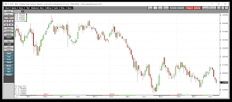 Brazil Real Currency Chart Coffee Is Trying To Rally Watch The Brazilian Currency