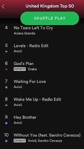Spotify Top Charts Avicii Takes Over Spotify Charts Following His Death In Oman