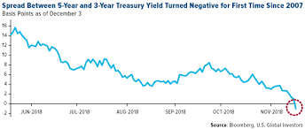 The Yield Curve Just Inverted For The First Time In Years