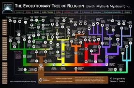 Religion Chart Is There A Chart Of The Evolution Of Religions Quora