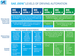 Sae International Releases Updated Visual Chart For Its