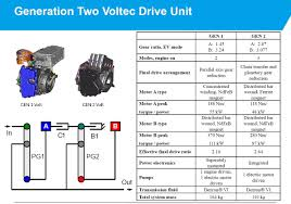 an easy guide to 2016 chevrolet volt s hybrid powertrain an easy guide to 2016 chevrolet volt s hybrid powertrain autoevolution