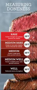 Steak Doneness Chart Measuring Steak Doneness Chart Steak Internal Temperature