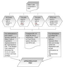 Annual Leave Process Flow Chart Stars Appropriation Process Flow Chart And Bill Example