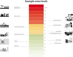 Noise Chart Dba Noise Restrictions In Dubai