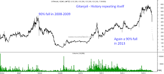 Gitanjali Gems Chart Gitanjali Gems Greed Manipulation Regulation Pledging
