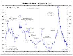 Interest Rates How Low Can You Go All Star Charts