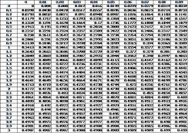 Z Score Chart Printable 67 Correct Z Table Chart Calculator