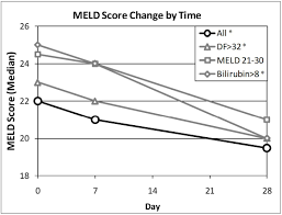 Meld Score Survival Chart Durect Corporation Announces Positive Results From The Phase