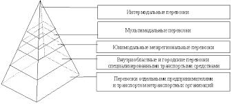 Реферат Логистические аспекты организации и управления  В вершине этой пирамиды находятся интермодальные перевозки ниже мультимодальные и юнимодальные межрегиональные перевозки далее внутриобластные и