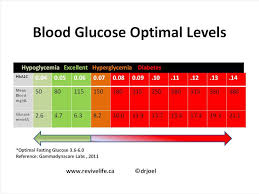 Normal Values In Glucose Tolerance Test Lower Blood Glucose