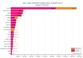 Gaon Chart Album Sales 2018 Twice Is As Popular Like Girls Generation Updated 29 08