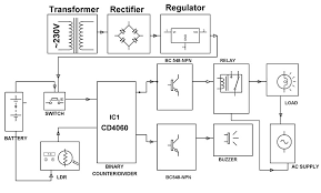 security alarm system by using photoelectric sensor securitya alarm system by photo electric sensor