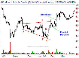 Broadening Pattern Charts Futures Trading Chart Patterns Technical Analysis Of