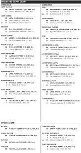 Kennesaw State Football Depth Chart 2018 Week 1 2018 Depth Chart Analysis The Ksu Owl Howl