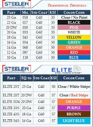 18 gauge sheet metal thickness mil thickness color code cheat sheets steeler construction supply