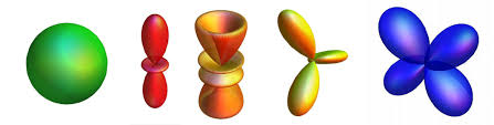 there is no physics background required a purely mathematical version of this project would be a study of the spherical harmonic functions eigenfunctions