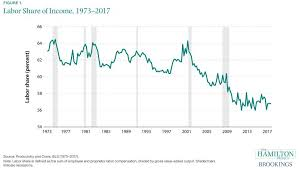 Real Wage Growth Chart Thirteen Facts About Wage Growth