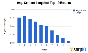 what is long form content and why does it work wordstream in the figure below from serpiq you can see that the top ranked content is around 2 450 words definitely not light reading