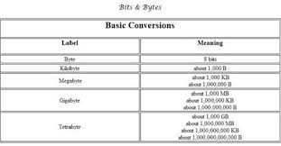 Bits And Bytes Conversion Chart Pinterest