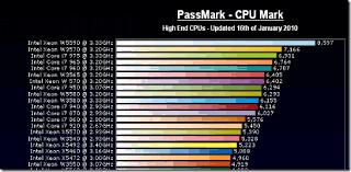 Intel I5 Speed Chart Amd Processor Speed Chart Best Processor And Statue Foto