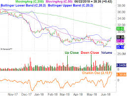 3 Big Stock Charts For Monday Caterpillar Ppl Corp And