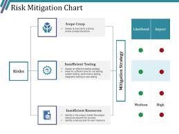 Risk Mitigation Chart Ppt Powerpoint Presentation