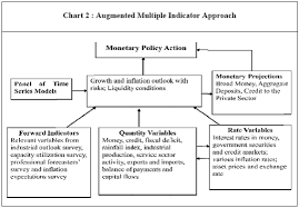 Monetary Policy Flow Chart Reserve Bank Of India Rbi Bulletin