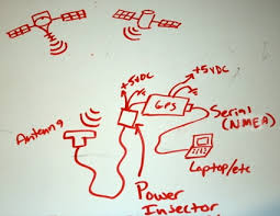 how to add your own external gps antenna satellites orbiting the earth transmit radio signals down to the earth the gps antenna receives the signal active antennas amplify the signal a bit and