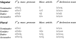 Learning New Testament Greek Nouns Articles And Position