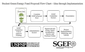 Project Proposal Flow Chart Project Proposals Sustainability