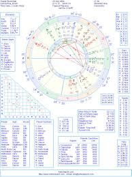 Gisele Bundchen Natal Birth Chart From The Astrolreport A