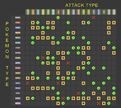 Super Effective Chart Serebii Pokemondays 2 Thestartbutton