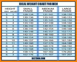 Large Frame Weight Chart Bmi Chart For Large Frame Recommended Body Weight Chart