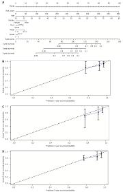 West Nomogram Chart Significance Of Tumor Infiltrating Immunocytes For