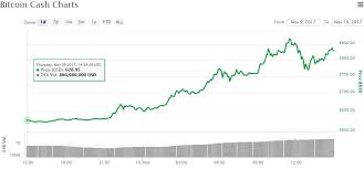 Bitcoin Price Plunges Below 7 000 As Bitcoin Cash Surges 30