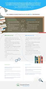 Academic Writing Styles Apa Mla Infographic
