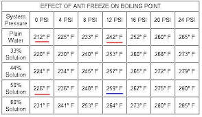Antifreeze Ratio Temperature Chart Engine Over Heating Why
