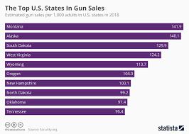 Chart The Top U S States In Gun Sales Statista