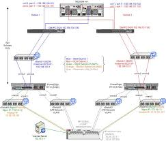 vi3 network diagram your opinion input please vmware communities hpe iris download at Hp Network Diagram
