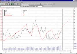 Integrated Company Analysis Price Charts Quarterly And