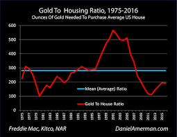 Historical Real Estate Appreciation Chart The Gold Housing Ratio As A Valuation Indicator By Daniel