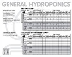 General Hydroponics Ppm Chart Dwc Starter Help Nutrients Medium I Love Growing