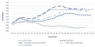 Maintenance Allocation Chart Annual Service U S Military Forces In Fy 2020 Navy Center For Strategic