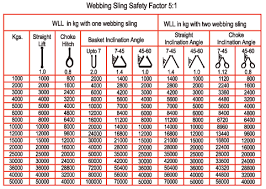 Web Sling Capacity Chart Web Slings Ferreterro India Pvt Ltd