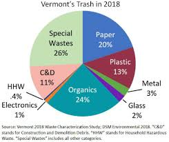 Vermonts Universal Recycling Law Department Of