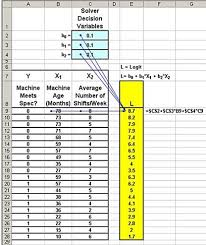 excel master series blog logistic regression in steps in excel  logistic regression regression excel statistics excel solver solver excel 2010